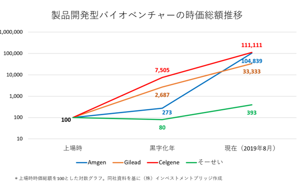 株価 あ それ いじ