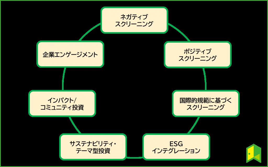 ESG投資の7種類