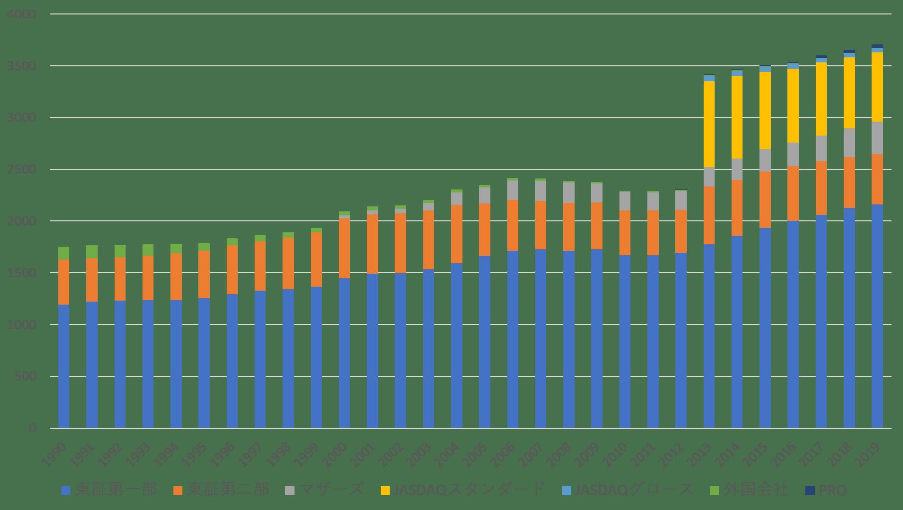 各市場の上場企業数