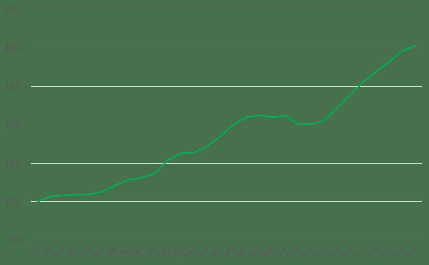 1990年を基準とした東証一部の企業数の推移
