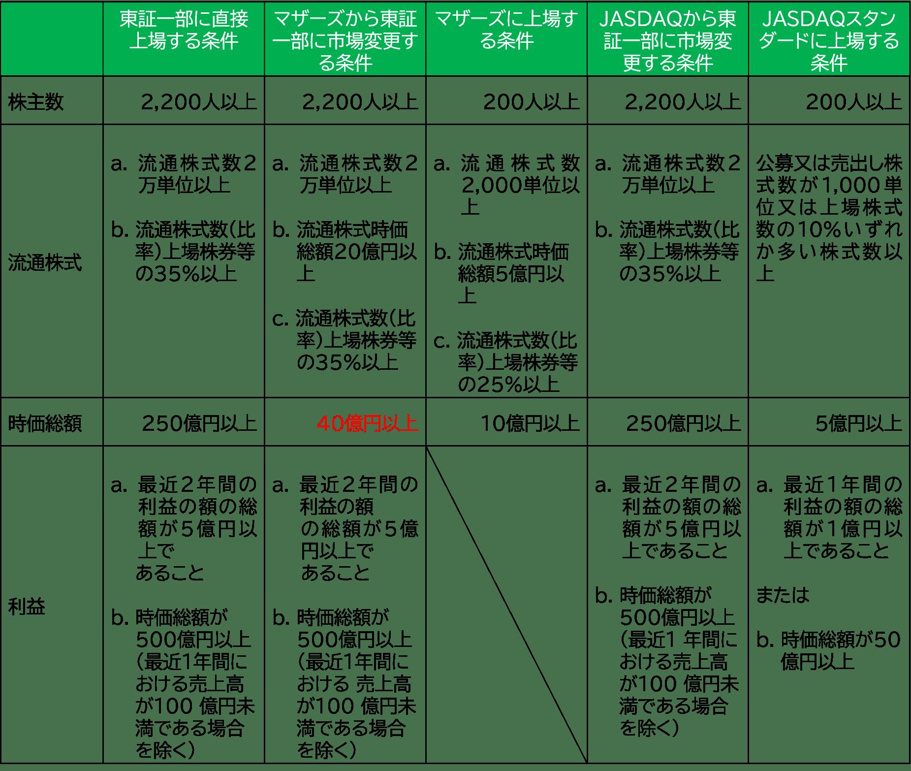 上場と鞍替えの基準比較