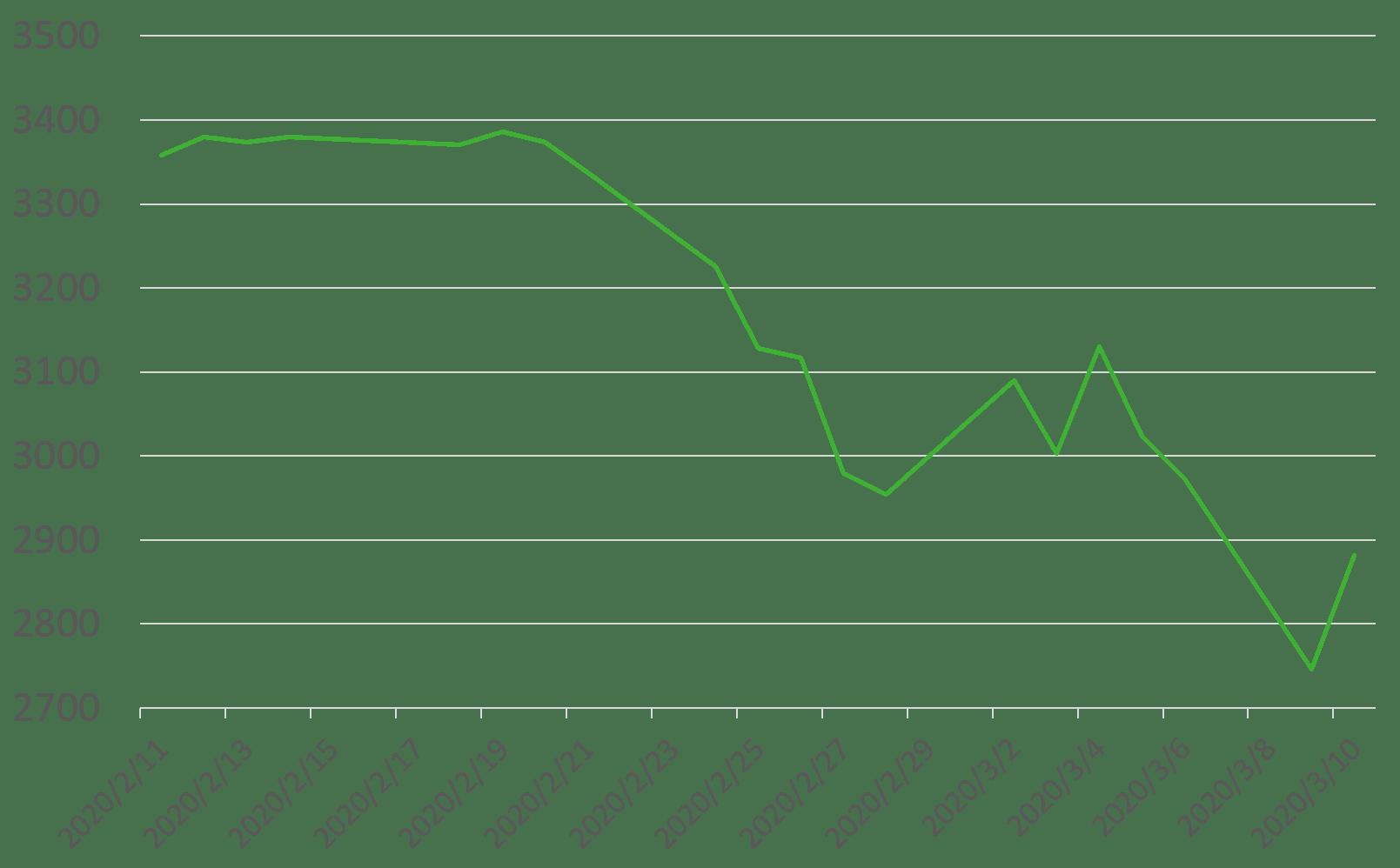 S&P終値推移