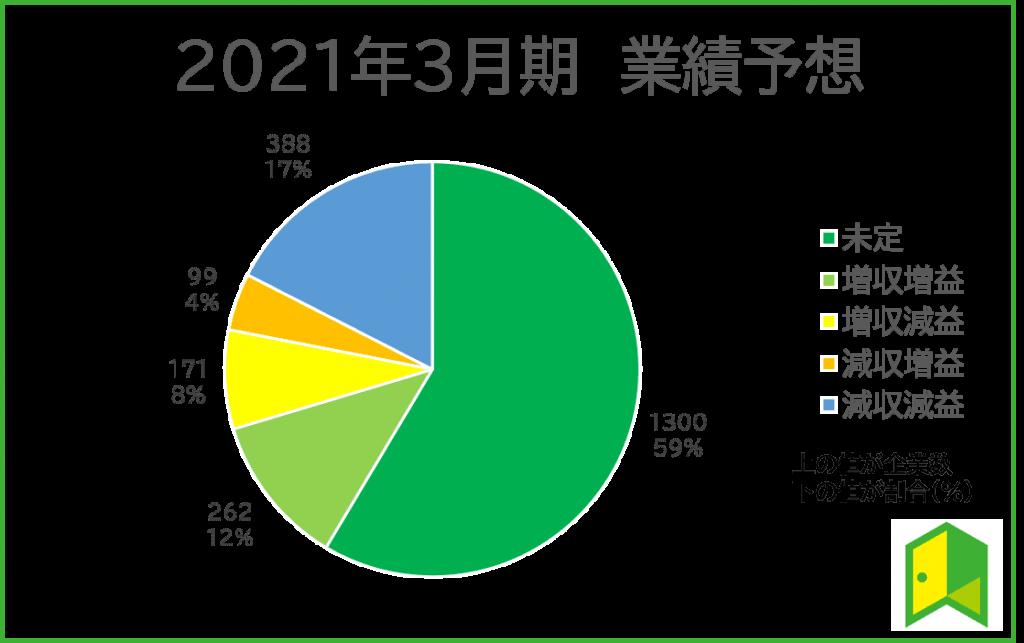 2021年3月期 業績予想図