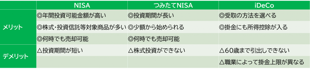 NISAとつみたてNISAのメリット比較表