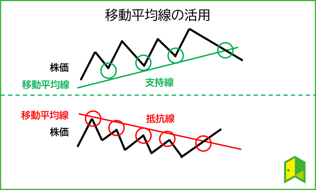 移動平均線の活用