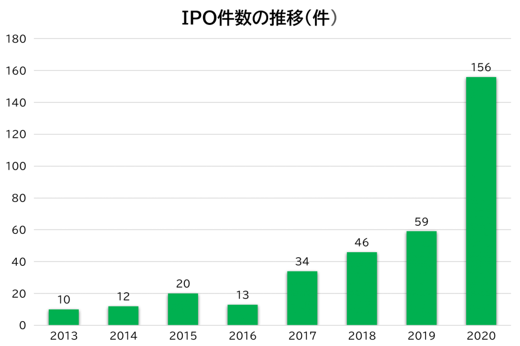 IPO件数