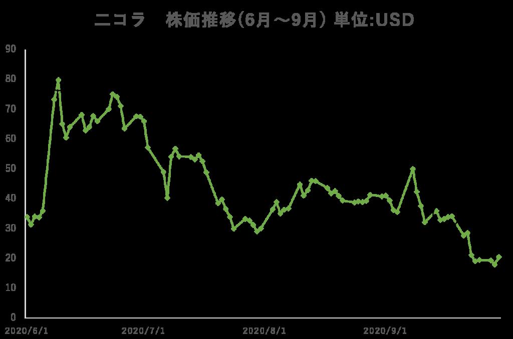 二コラ 株価推移