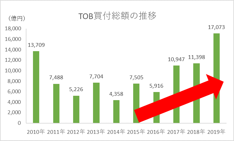 TOB買収総金額の推移