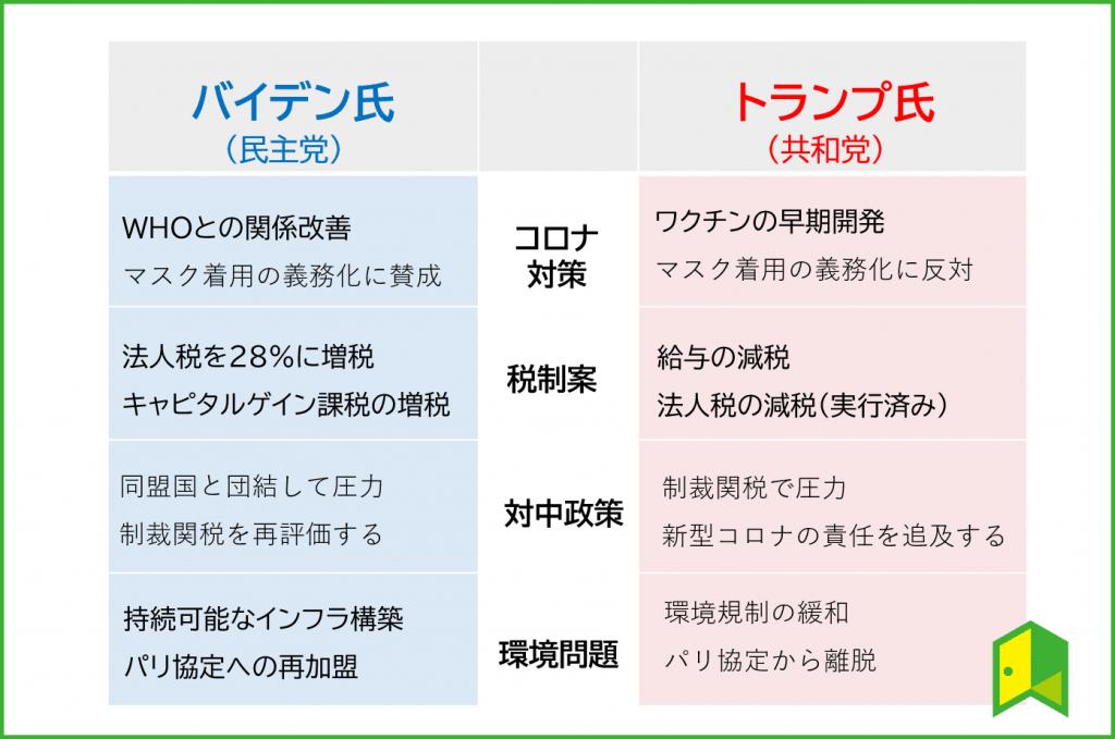 政策の比較