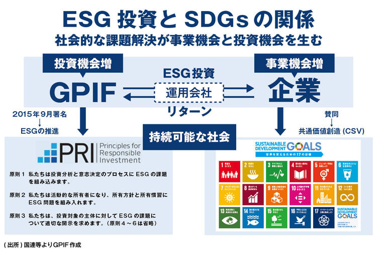 SDGsとESGの違い