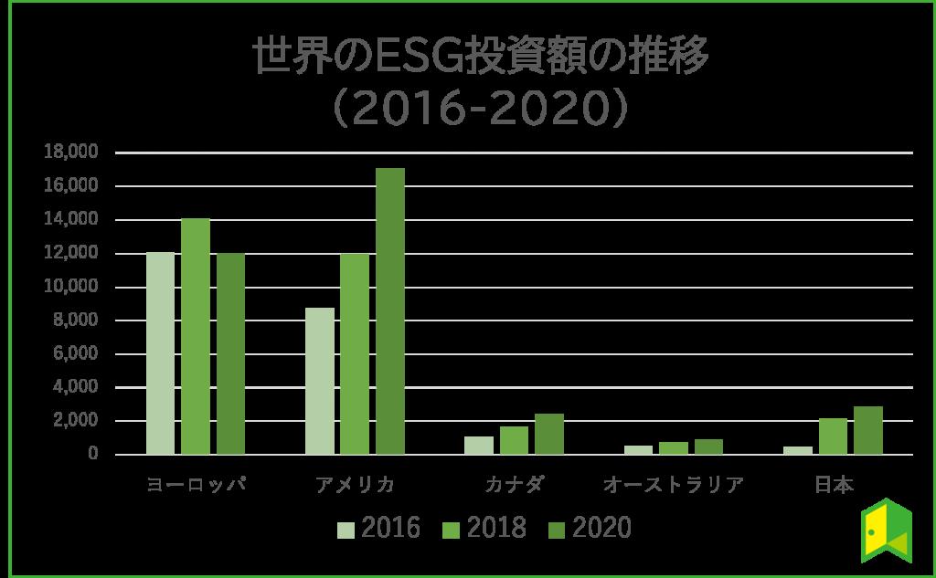 ESG投資総額の推移