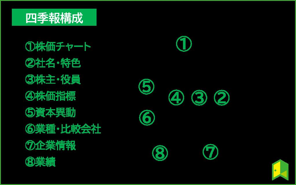 四季報の構成
