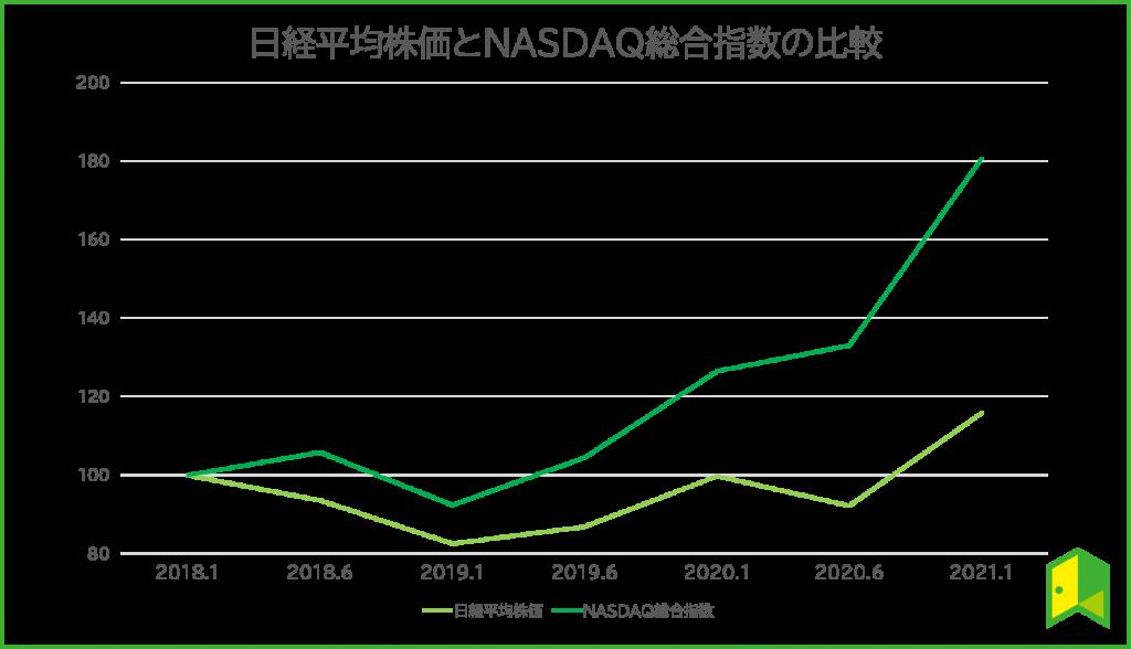 ナスダックと日経平均の比較