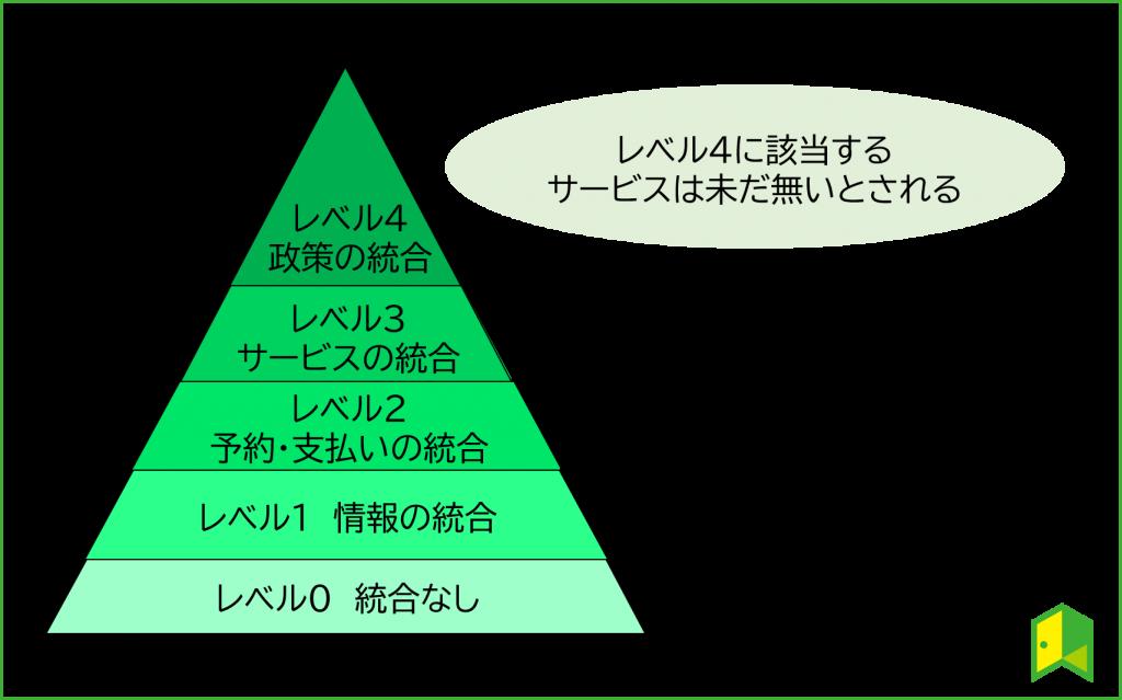 MaaSの4つのレベル