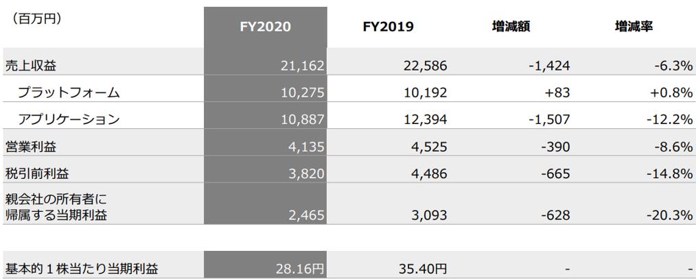 ブロードリーフの20年12月期決算