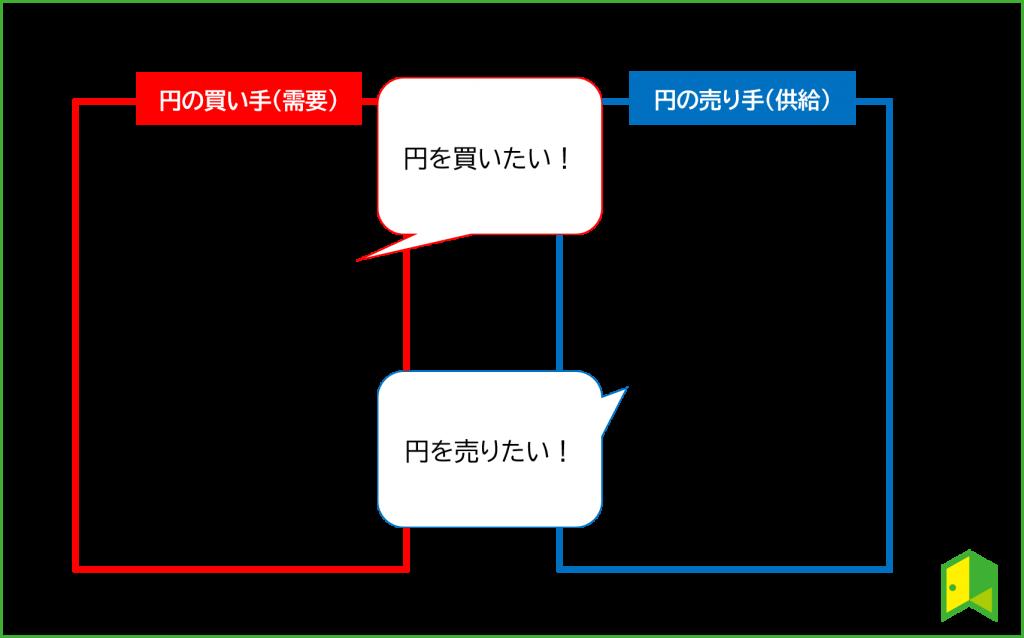 円安円高の需要と供給