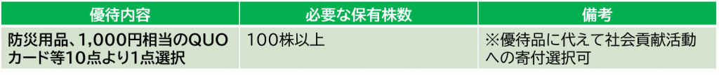 日本ドライケミカルの株主優待