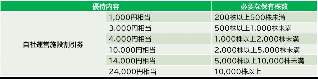 共立メンテナンスの株主優待-長期