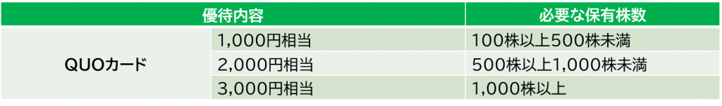 ムゲンエステートの株主優待
