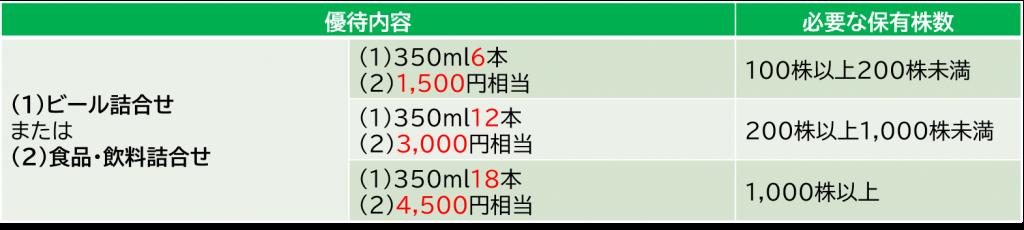 サッポロホールディングスの株主優待-長期
