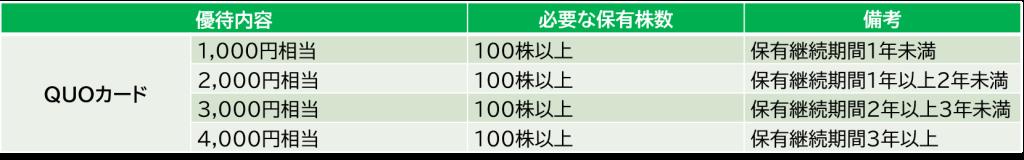 日本取引所グループの株主優待