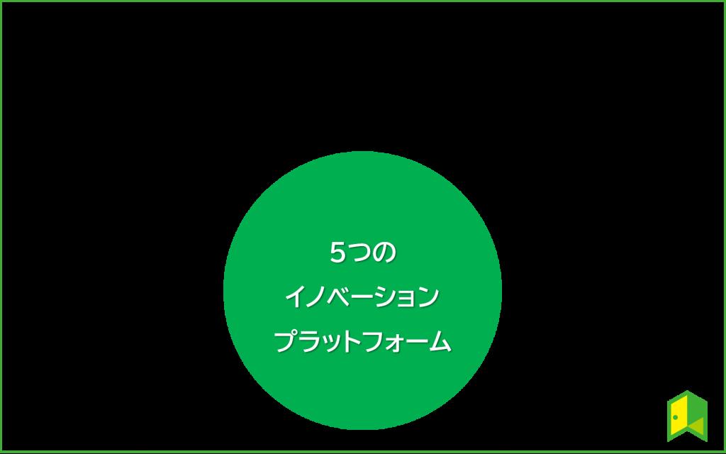 5つのイノベーションプラットフォーム