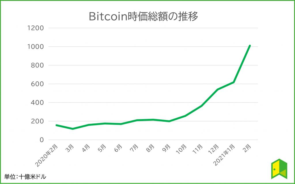 Bitcoin時価総額の推移