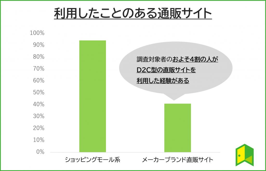 D2C型直販サイト利用経験割合