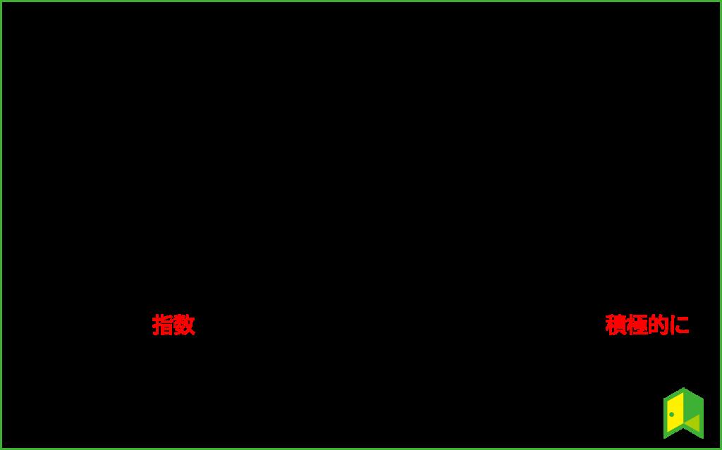 インデックスファンドとアクティブファンドの比較