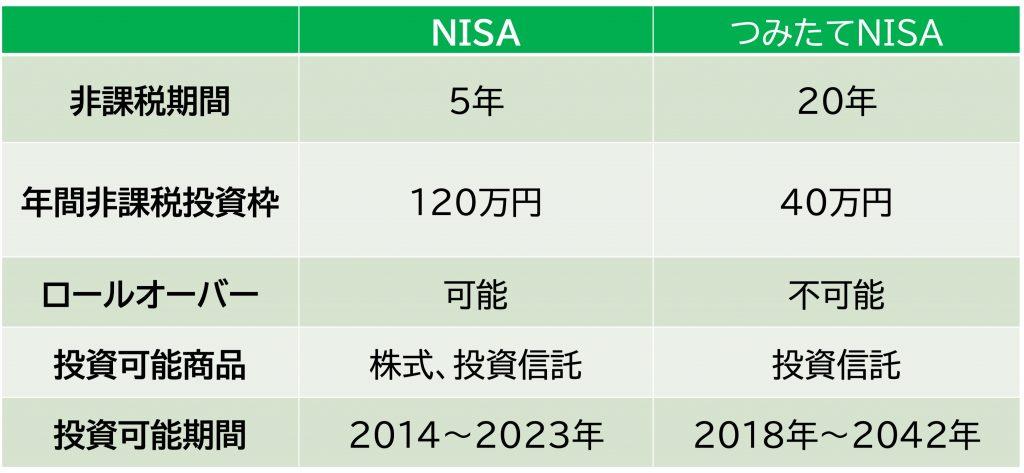NISA 比較