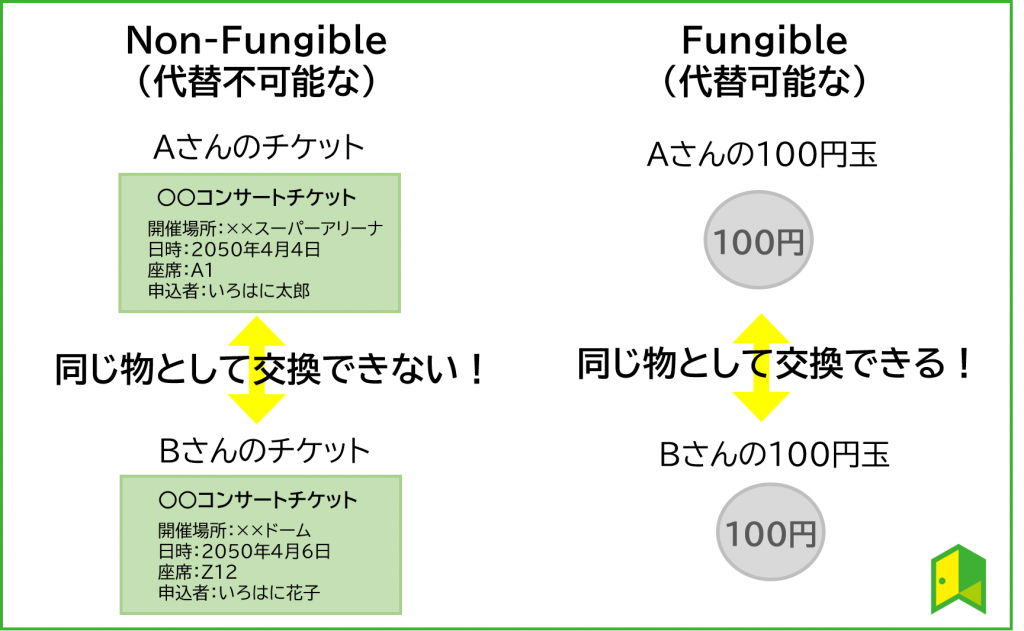 nonfungible