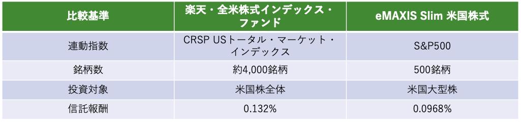 楽天全米株式インデックスファンドの比較