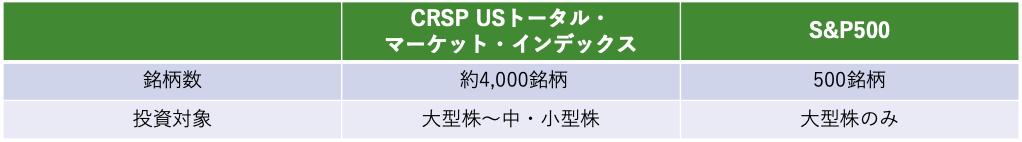 楽天全米株式インデックスファンドの銘柄数