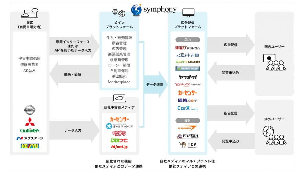 symphonyの相関図
