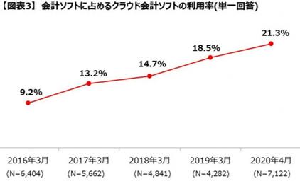 クラウド会計ソフトの利用率推移