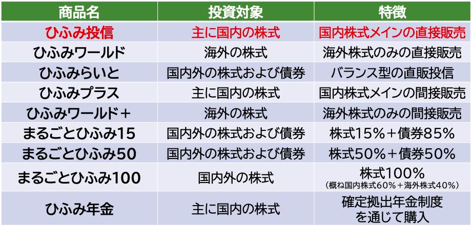 ひふみ投信の商品ラインアップ
