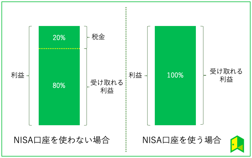 NISAの利益