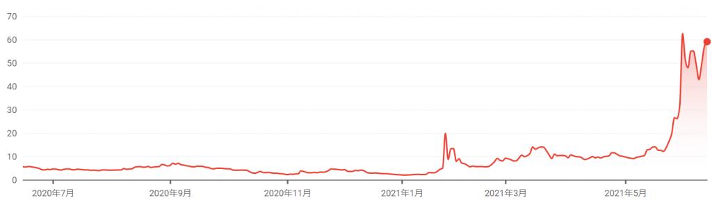 AMCエンターテインメント・ホールディングスの株価推移