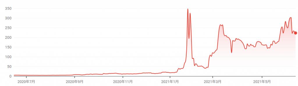 ゲームストップの株価推移