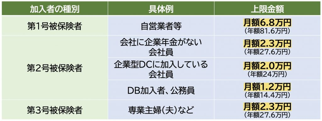 iDeCoの掛金上限金額