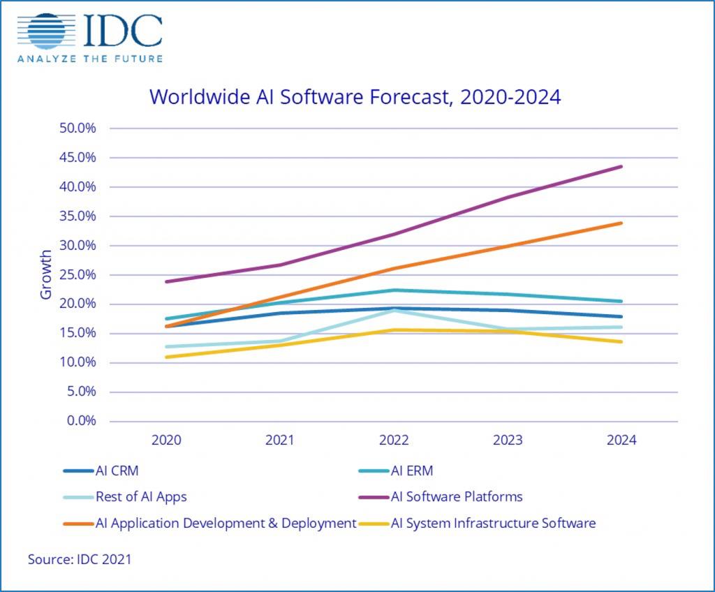 AIソフトウェア市場成長性