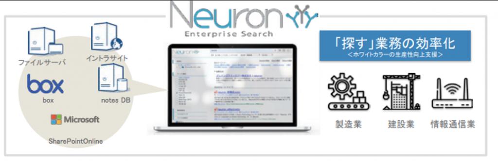 ブレインズテクノロジーのニューロン説明