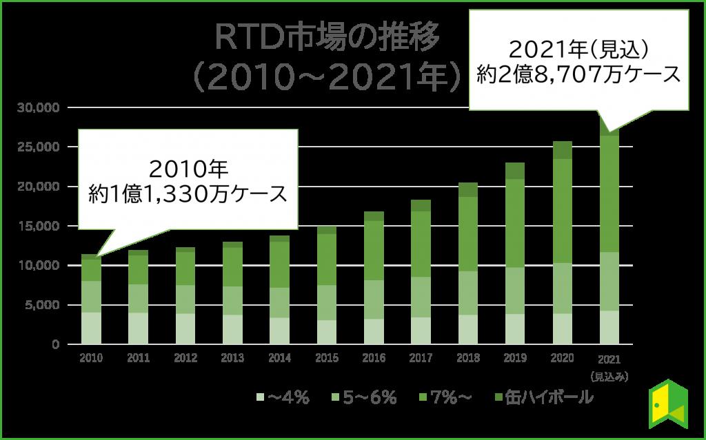 RTD市場の拡大と推移