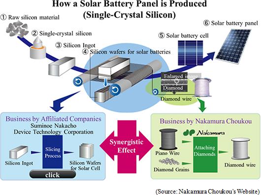 silicon single crystal quartz glass crucible Use a quartz crucible to grow a single crystal while  quartz crucible is made from quartz glass,  quartz crucible, a silicon single crystal with a.